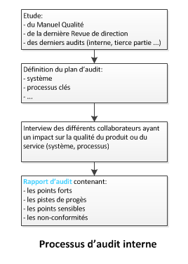 processus-audit-interne