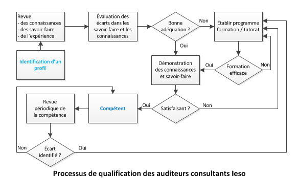 processus-qualification-auditeurs-consultants-ieso